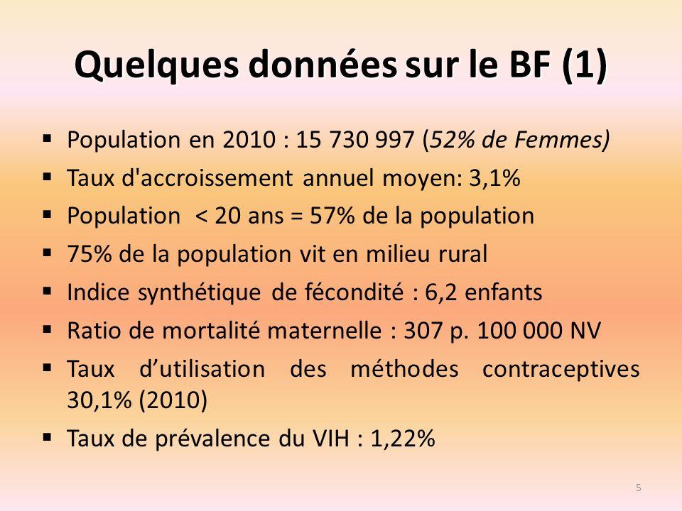 Quelques données sur le BF (1) Population en 2010 : 15 730 997 (52% de Femmes) Taux d'accroissement annuel moyen: 3,1% Population < 20 ans = 57% de la