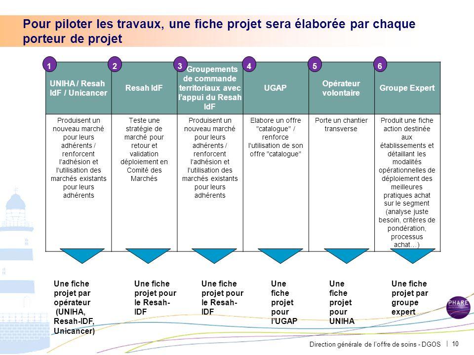 Direction générale de loffre de soins - DGOS | Pour piloter les travaux, une fiche projet sera élaborée par chaque porteur de projet 10 UNIHA / Resah