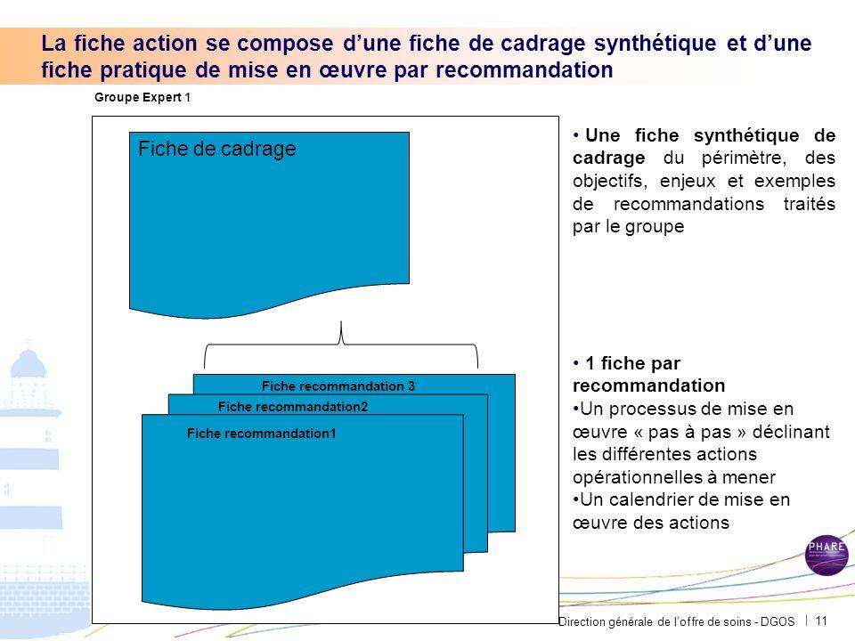 Direction générale de loffre de soins - DGOS | La fiche action se compose dune fiche de cadrage synthétique et dune fiche pratique de mise en œuvre pa