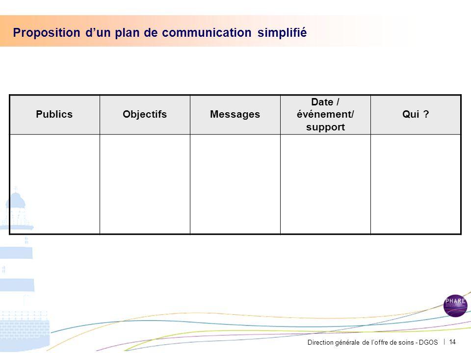 Direction générale de loffre de soins - DGOS | Proposition dun plan de communication simplifié PublicsObjectifsMessages Date / événement/ support Qui