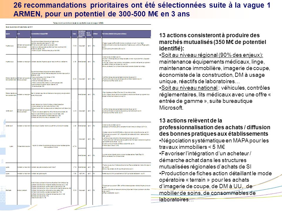 26 recommandations prioritaires ont été sélectionnées suite à la vague 1 ARMEN, pour un potentiel de 300-500 M en 3 ans 13 actions consisteront à prod