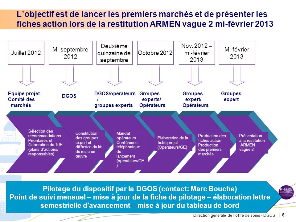 Direction générale de loffre de soins - DGOS | Lobjectif est de lancer les premiers marchés et de présenter les fiches action lors de la restitution A