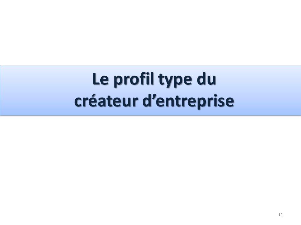 11 Le profil type du créateur dentreprise