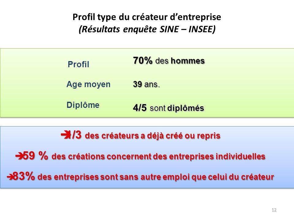 12 70% des hommes Profil Age moyen 4/5 sont diplômés 39 ans.