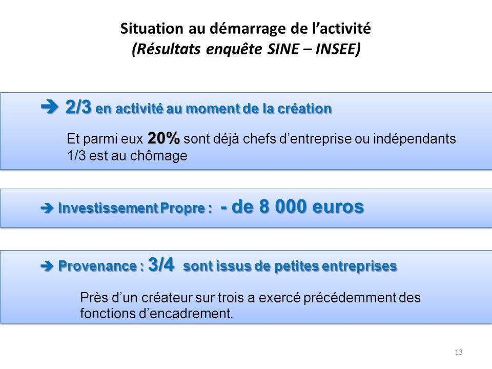13 Situation au démarrage de lactivité (Résultats enquête SINE – INSEE) 20% Et parmi eux 20% sont déjà chefs dentreprise ou indépendants 1/3 est au chômage 2/3 en activité au moment de la création 2/3 en activité au moment de la création Investissement Propre : - de 8 000 euros Investissement Propre : - de 8 000 euros Près dun créateur sur trois a exercé précédemment des fonctions dencadrement.