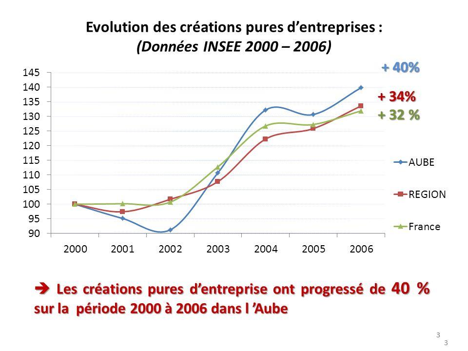 3 33 3 Evolution des créations pures dentreprises : (Données INSEE 2000 – 2006) 3 Les créations pures dentreprise ont progressé de 40 % sur la période 2000 à 2006 dans l Aube Les créations pures dentreprise ont progressé de 40 % sur la période 2000 à 2006 dans l Aube + 40% + 34% + 32 %