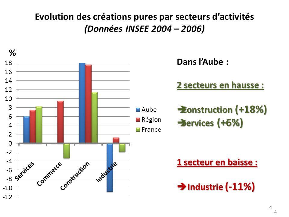 44 44 4 Evolution des créations pures par secteurs dactivités (Données INSEE 2004 – 2006) 4 Dans lAube : 2 secteurs en hausse : Construction (+18%) Construction (+18%) Services (+6%) Services (+6%) 1 secteur en baisse : Industrie (-11%) Industrie (-11%) %