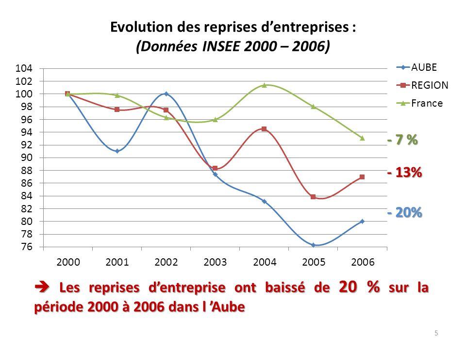 5 Evolution des reprises dentreprises : (Données INSEE 2000 – 2006) Les reprises dentreprise ont baissé de 20 % sur la période 2000 à 2006 dans l Aube Les reprises dentreprise ont baissé de 20 % sur la période 2000 à 2006 dans l Aube - 20% - 13% - 7 %