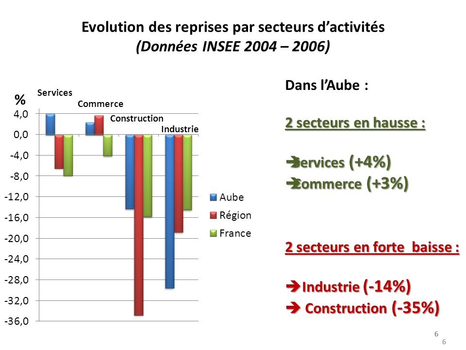 Evolution des reprises par secteurs dactivités (Données INSEE 2004 – 2006) 6 Dans lAube : 2 secteurs en hausse : Services (+4%) Services (+4%) Commerce (+3%) Commerce (+3%) 2 secteurs en forte baisse : Industrie (-14%) Industrie (-14%) Construction (-35%) Construction (-35%) % Services Commerce Construction Industrie