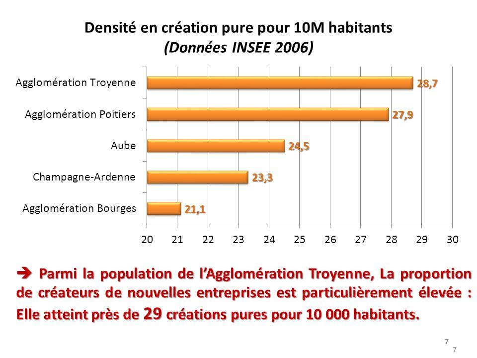7777 77 7 Densité en création pure pour 10M habitants (Données INSEE 2006) 7 Parmi la population de lAgglomération Troyenne, La proportion de créateurs de nouvelles entreprises est particulièrement élevée : Elle atteint près de 29 créations pures pour 10 000 habitants.