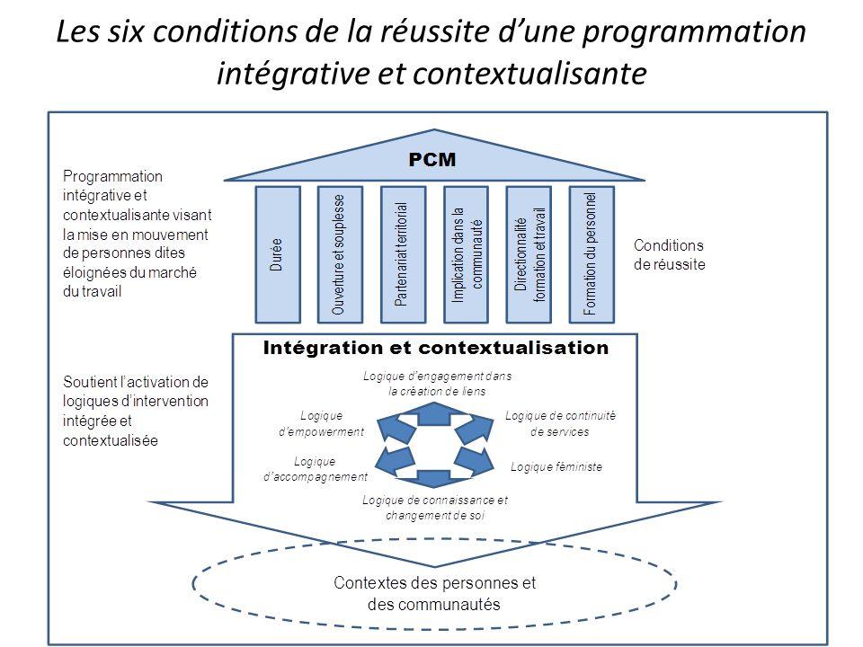 Les six conditions de la réussite dune programmation intégrative et contextualisante