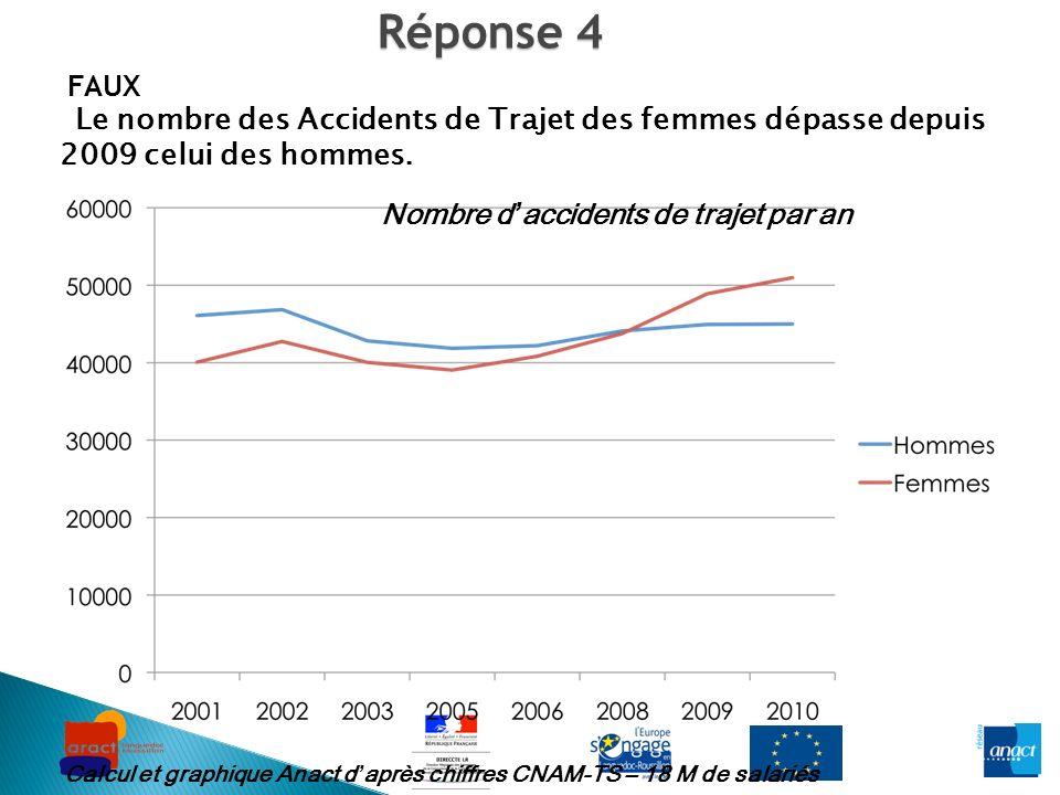 Réponse 4 FAUX Le nombre des Accidents de Trajet des femmes dépasse depuis 2009 celui des hommes. Calcul et graphique Anact daprès chiffres CNAM-TS –