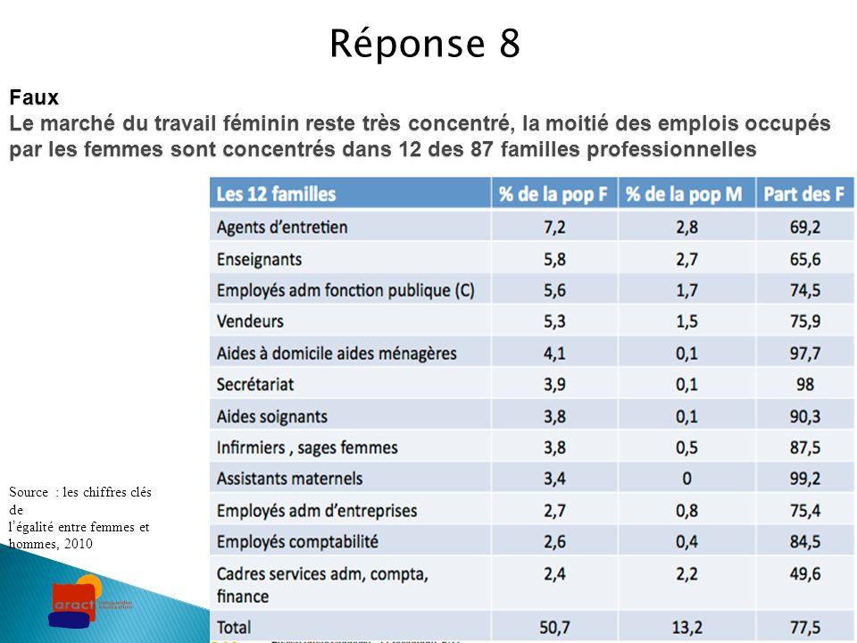 Faux Le marché du travail féminin reste très concentré, la moitié des emplois occupés par les femmes sont concentrés dans 12 des 87 familles professio