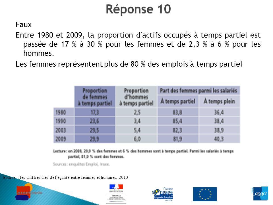 Réponse 10 Faux Entre 1980 et 2009, la proportion dactifs occupés à temps partiel est passée de 17 % à 30 % pour les femmes et de 2,3 % à 6 % pour les