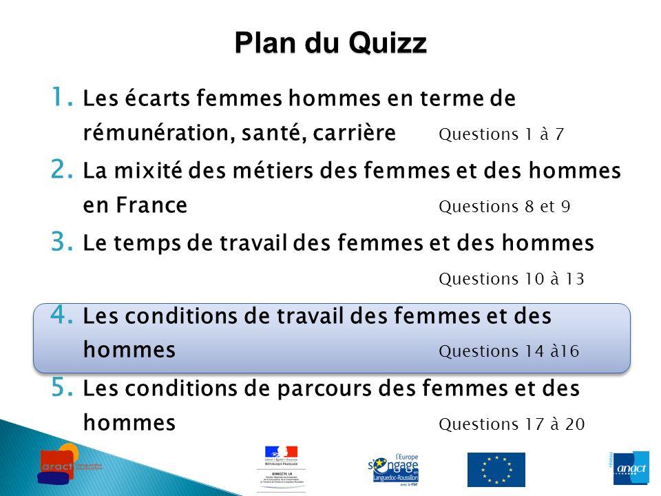 1. Les écarts femmes hommes en terme de rémunération, santé, carrière Questions 1 à 7 2. La mixité des métiers des femmes et des hommes en France Ques