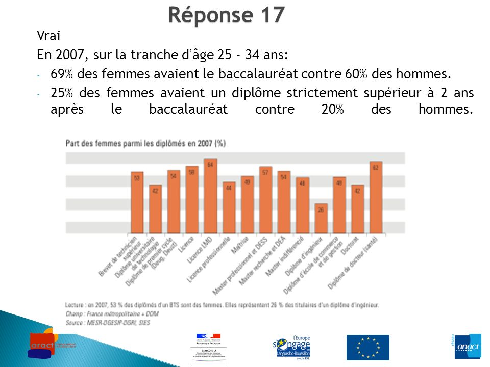 Réponse 17 Vrai En 2007, sur la tranche dâge 25 - 34 ans: - 69% des femmes avaient le baccalauréat contre 60% des hommes. - 25% des femmes avaient un