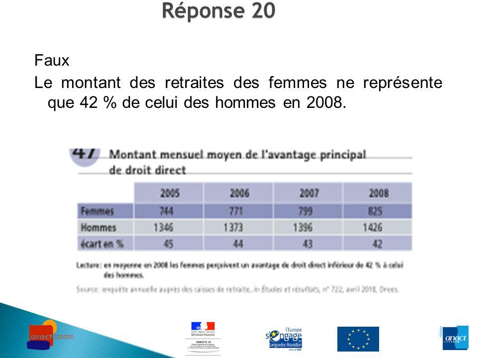Réponse 20 Faux Le montant des retraites des femmes ne représente que 42 % de celui des hommes en 2008.