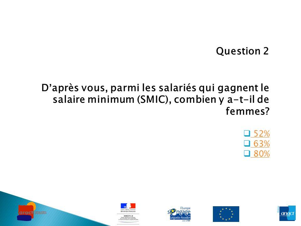 Question 2 Daprès vous, parmi les salariés qui gagnent le salaire minimum (SMIC), combien y a-t-il de femmes? 52% 63% 80%