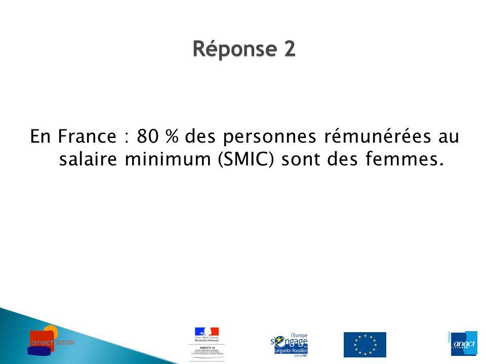 Réponse 2 En France : 80 % des personnes rémunérées au salaire minimum (SMIC) sont des femmes.