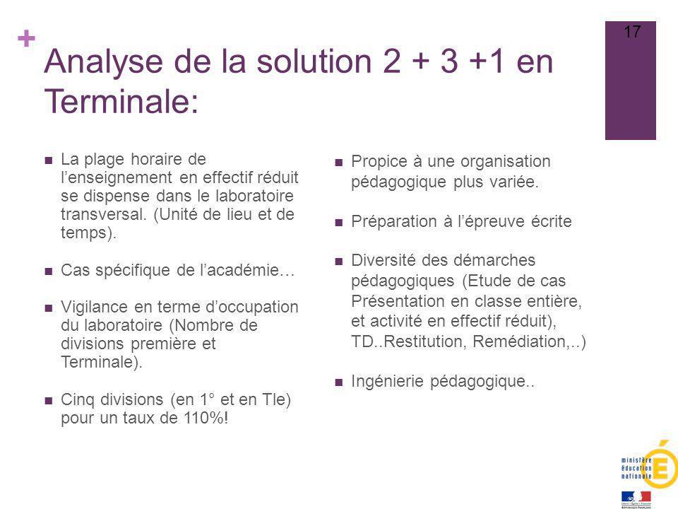 + Analyse de la solution 2 + 3 +1 en Terminale: Propice à une organisation pédagogique plus variée. Préparation à lépreuve écrite Diversité des démarc