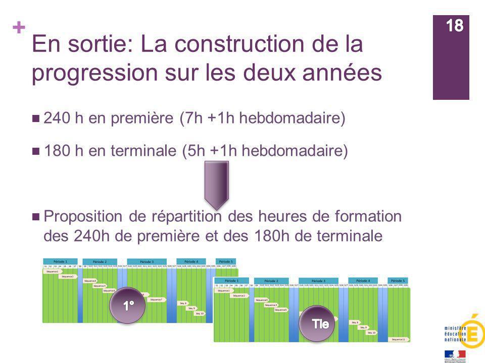 + En sortie: La construction de la progression sur les deux années 240 h en première (7h +1h hebdomadaire) 180 h en terminale (5h +1h hebdomadaire) Pr