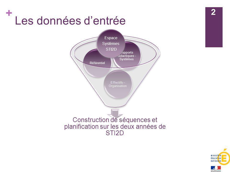 + Les données dentrée Construction de séquences et planification sur les deux années de STI2D Effectifs – Organisation Référentiel Supports didactique