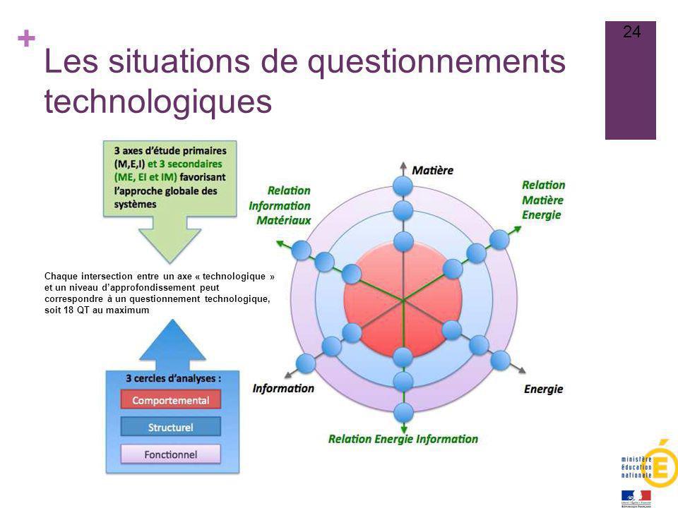 + Les situations de questionnements technologiques 24 Chaque intersection entre un axe « technologique » et un niveau dapprofondissement peut correspo