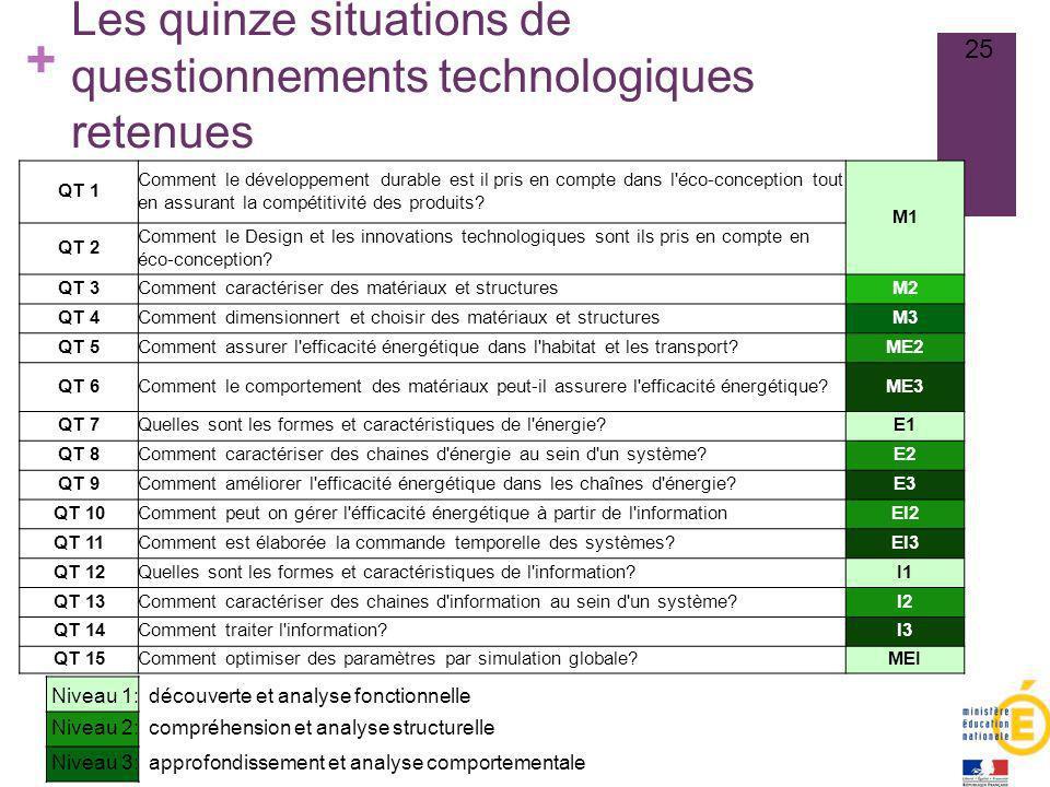 + Les quinze situations de questionnements technologiques retenues 25 Niveau 1: découverte et analyse fonctionnelle Niveau 2: compréhension et analyse