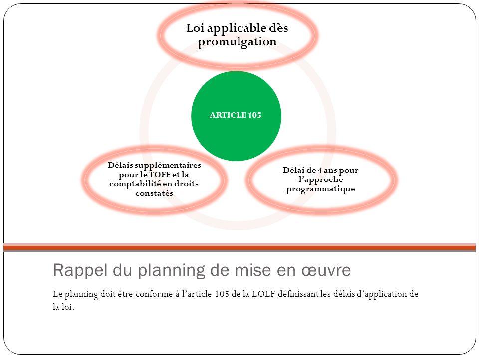 Rappel du planning de mise en œuvre Le planning doit être conforme à larticle 105 de la LOLF définissant les délais dapplication de la loi. ARTICLE 10