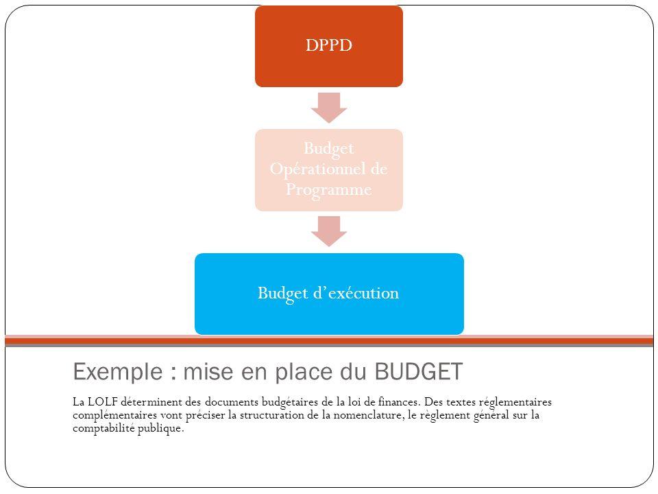 Exemple : mise en place du BUDGET La LOLF déterminent des documents budgétaires de la loi de finances. Des textes réglementaires complémentaires vont