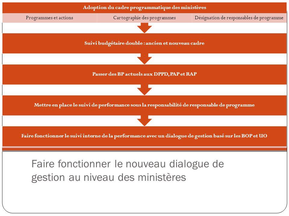 Faire fonctionner le nouveau dialogue de gestion au niveau des ministères Faire fonctionner le suivi interne de la performance avec un dialogue de ges