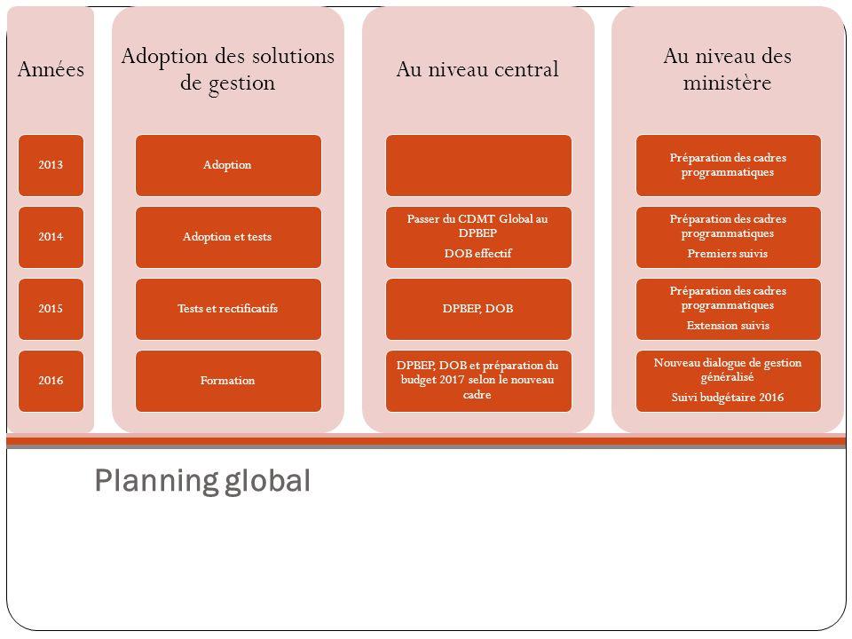 Planning global Années 2013201420152016 Adoption des solutions de gestion AdoptionAdoption et testsTests et rectificatifsFormation Au niveau central P