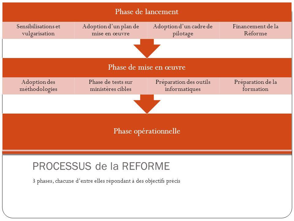PROCESSUS de la REFORME 3 phases, chacune dentre elles répondant à des objectifs précis Phase opérationnelle Phase de mise en œuvre Adoption des métho