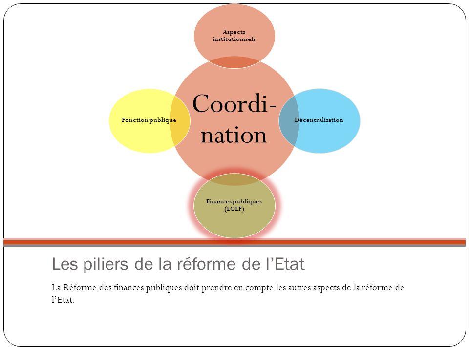 Les piliers de la réforme de lEtat La Réforme des finances publiques doit prendre en compte les autres aspects de la réforme de lEtat. Coordi -nation