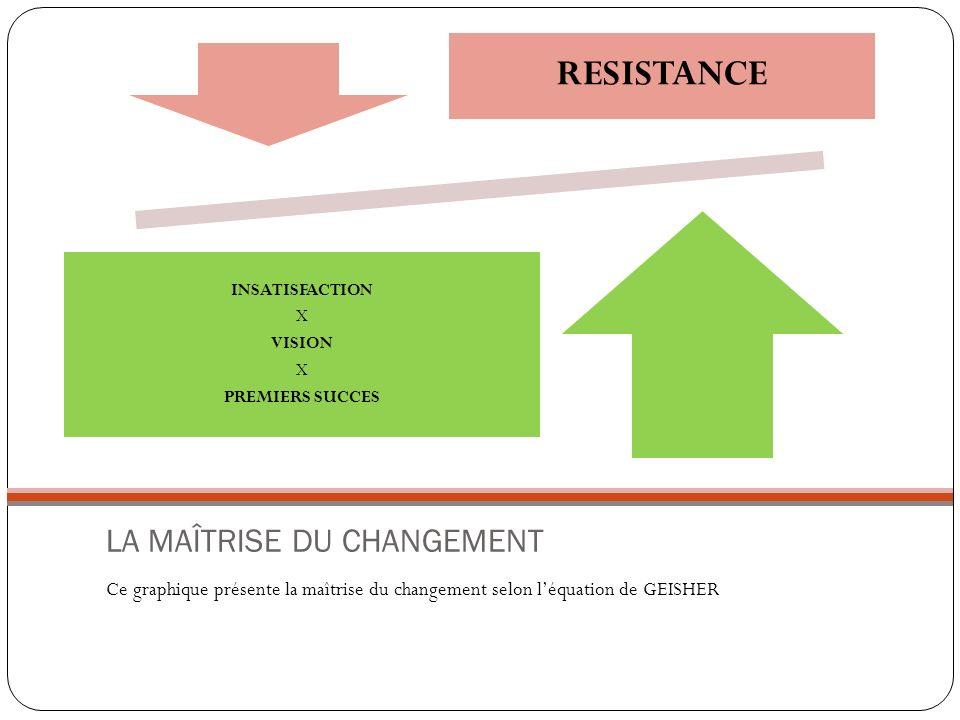LA MAÎTRISE DU CHANGEMENT Ce graphique présente la maîtrise du changement selon léquation de GEISHER RESISTANCE INSATISFACTION X VISION X PREMIERS SUC