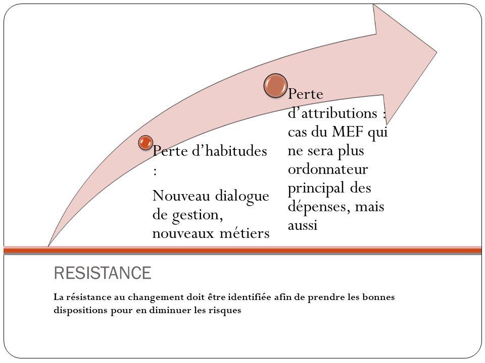 RESISTANCE La résistance au changement doit être identifiée afin de prendre les bonnes dispositions pour en diminuer les risques Perte dhabitudes : No