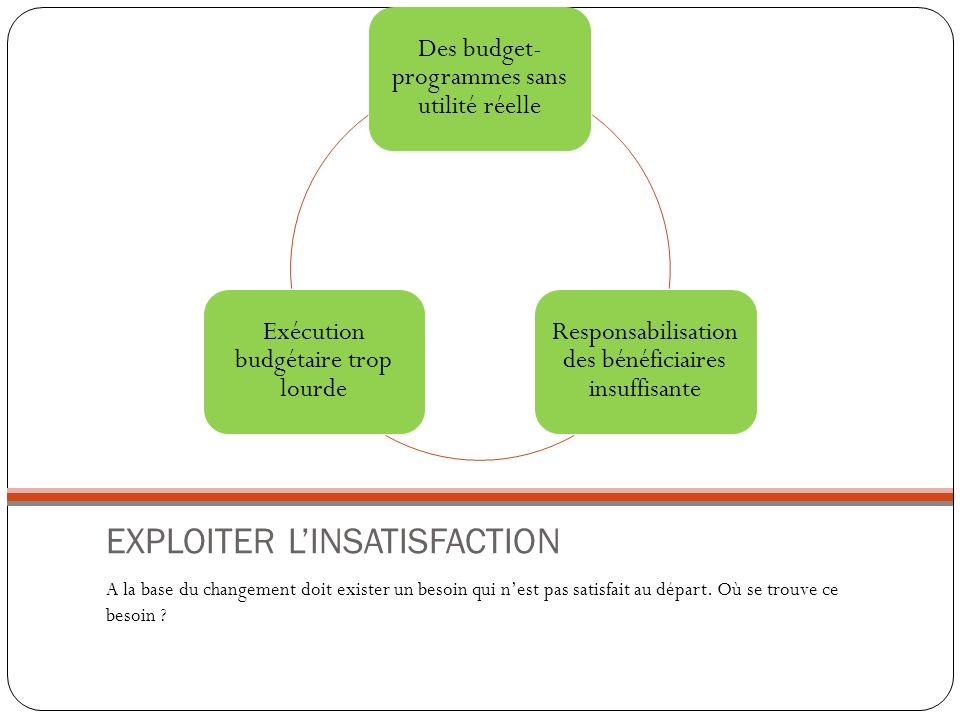 EXPLOITER LINSATISFACTION A la base du changement doit exister un besoin qui nest pas satisfait au départ. Où se trouve ce besoin ? Des budget- progra