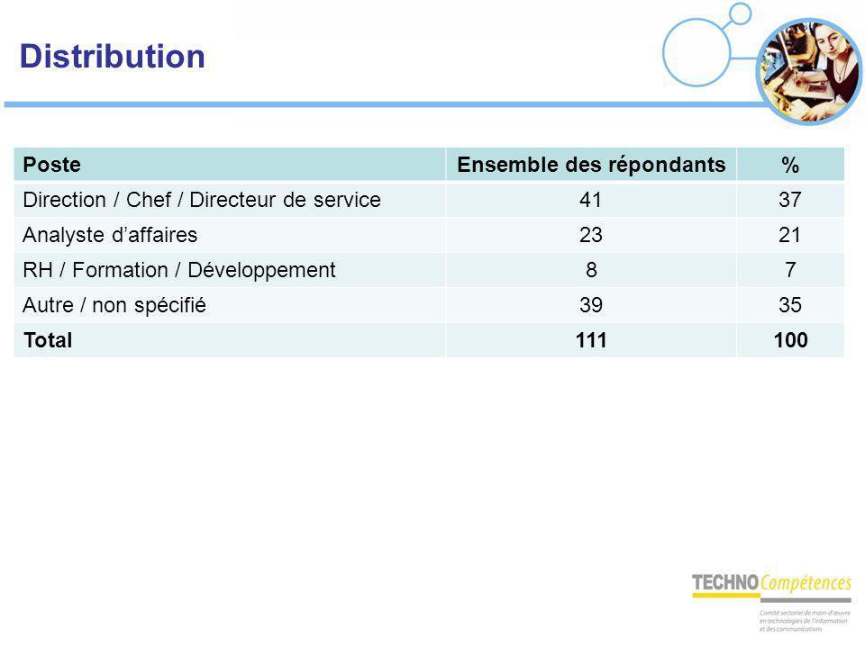 Distribution PosteEnsemble des répondants% Direction / Chef / Directeur de service4137 Analyste daffaires2321 RH / Formation / Développement87 Autre /