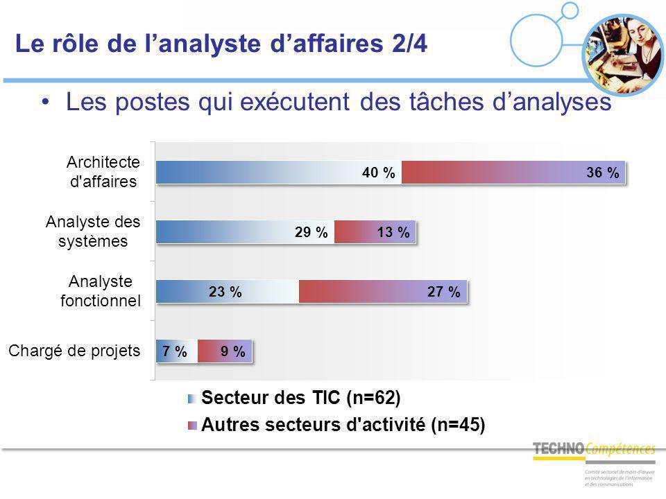 Le rôle de lanalyste daffaires 2/4 Les postes qui exécutent des tâches danalyses