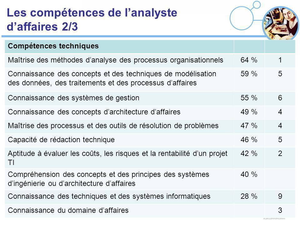 Les compétences de lanalyste daffaires 2/3 Compétences techniques Maîtrise des méthodes danalyse des processus organisationnels64 %1 Connaissance des