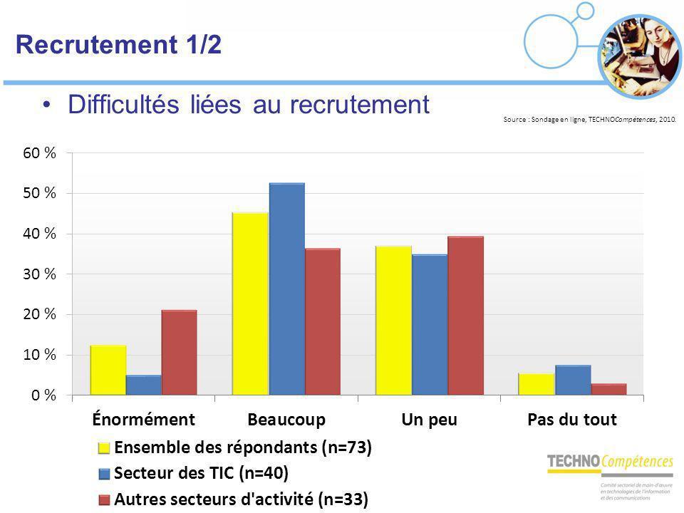 Recrutement 1/2 Difficultés liées au recrutement