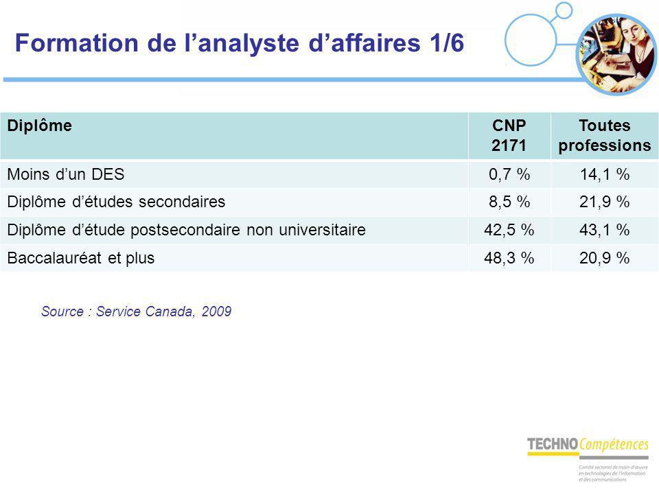 Formation de lanalyste daffaires 1/6 DiplômeCNP 2171 Toutes professions Moins dun DES0,7 %14,1 % Diplôme détudes secondaires8,5 %21,9 % Diplôme détude