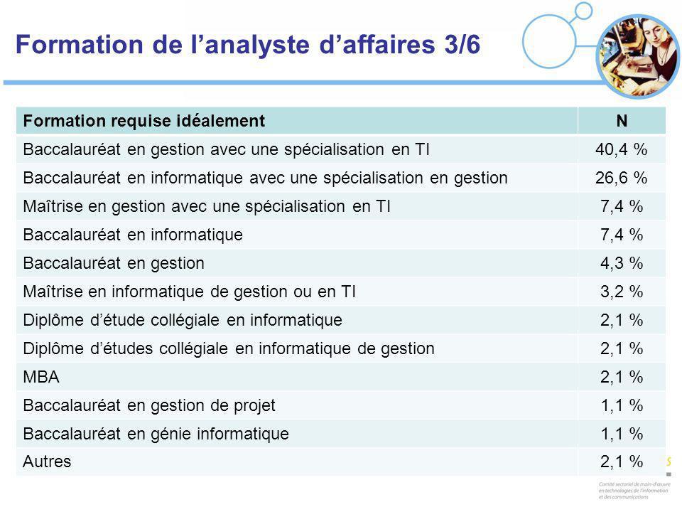 Formation de lanalyste daffaires 3/6 Formation requise idéalementN Baccalauréat en gestion avec une spécialisation en TI40,4 % Baccalauréat en informa