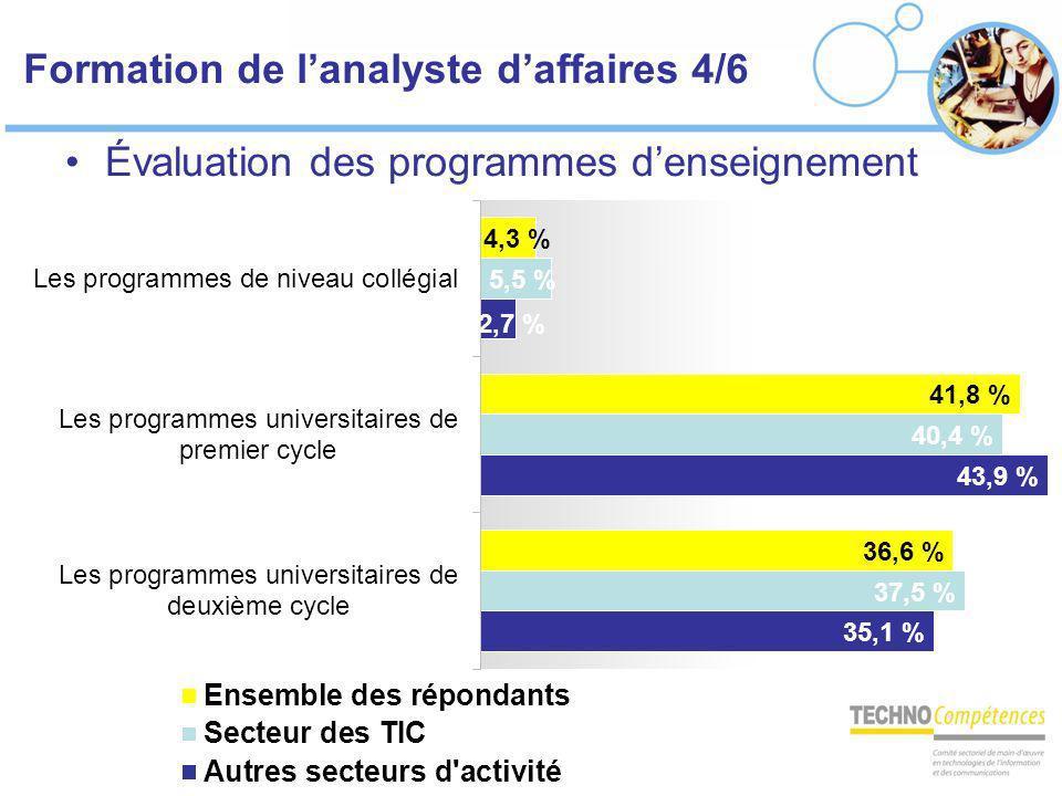 Formation de lanalyste daffaires 4/6 Évaluation des programmes denseignement