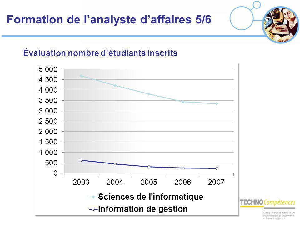 Formation de lanalyste daffaires 5/6 Évaluation nombre détudiants inscrits