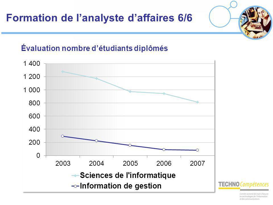 Formation de lanalyste daffaires 6/6 Évaluation nombre détudiants diplômés