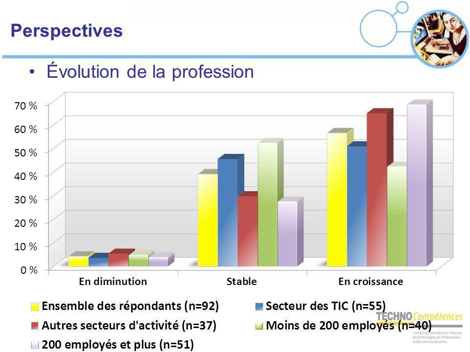 Perspectives Évolution de la profession
