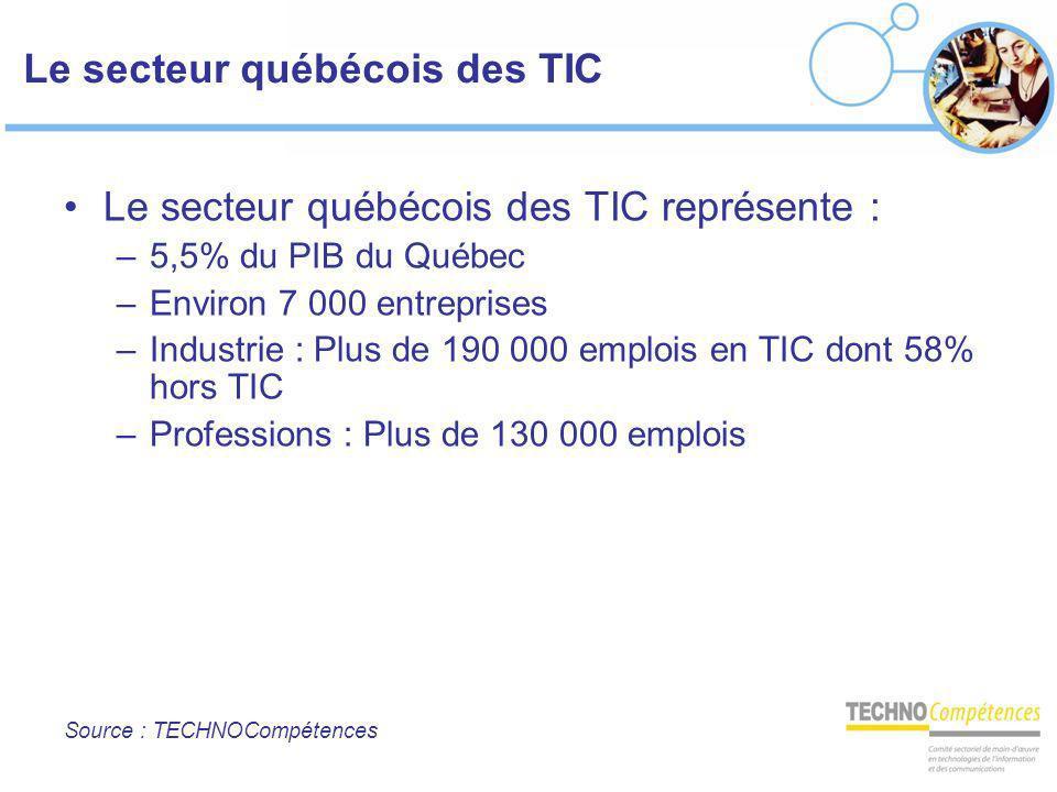 Le secteur québécois des TIC Le secteur québécois des TIC représente : –5,5% du PIB du Québec –Environ 7 000 entreprises –Industrie : Plus de 190 000