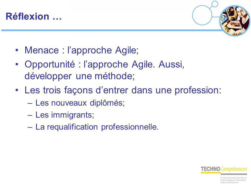 Réflexion … Menace : lapproche Agile; Opportunité : lapproche Agile. Aussi, développer une méthode; Les trois façons dentrer dans une profession: –Les
