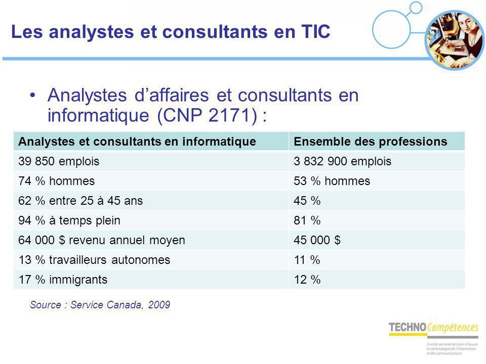 Les analystes et consultants en TIC Analystes daffaires et consultants en informatique (CNP 2171) : Source : Service Canada, 2009 Analystes et consult